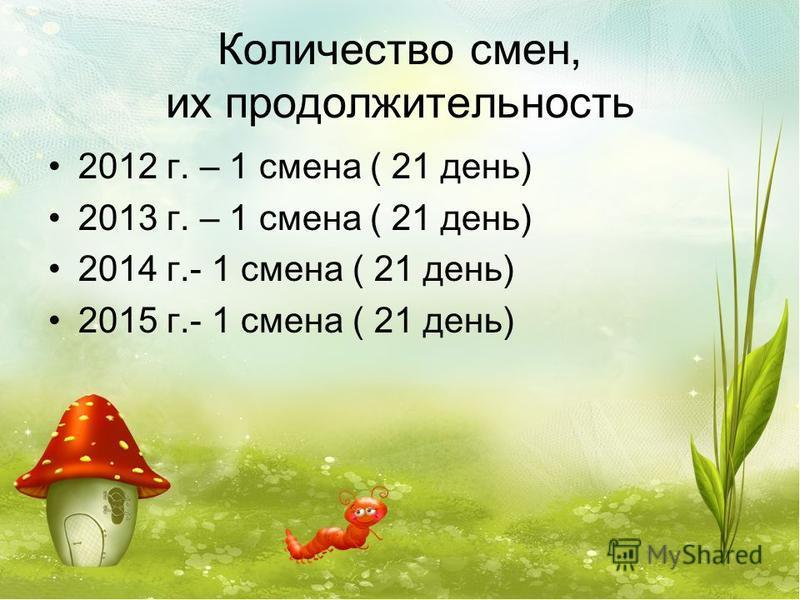 Количество смен, их продолжительность 2012 г. – 1 смена ( 21 день) 2013 г. – 1 смена ( 21 день) 2014 г.- 1 смена ( 21 день) 2015 г.- 1 смена ( 21 день)