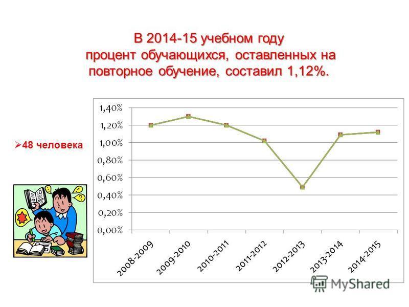 В 2014-15 учебном году процент обучающихся, оставленных на повторное обучение, составил 1,12%. 48 человека