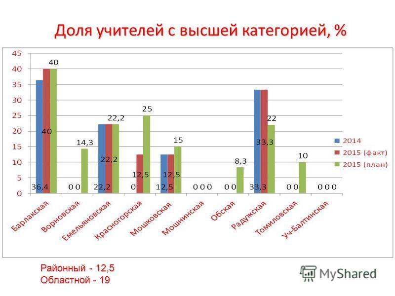 Доля учителей с высшей категорией, % Районный - 12,5 Областной - 19