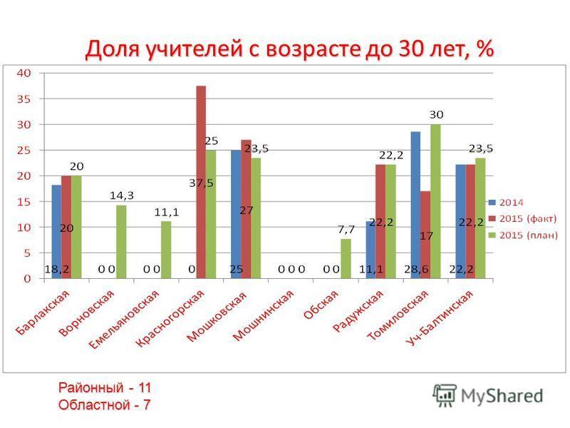 Доля учителей с возрасте до 30 лет, % Районный - 11 Областной - 7
