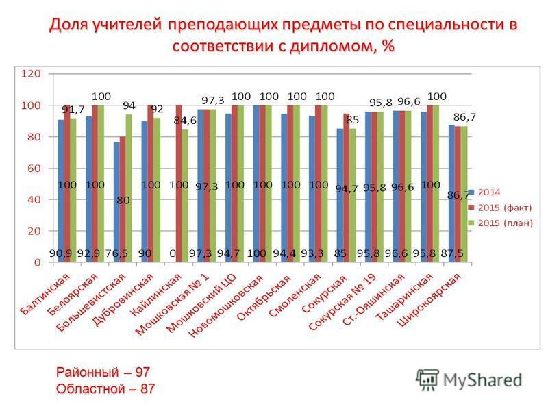 Доля учителей преподающих предметы по специальности в соответствии с дипломом, % Районный – 97 Областной – 87