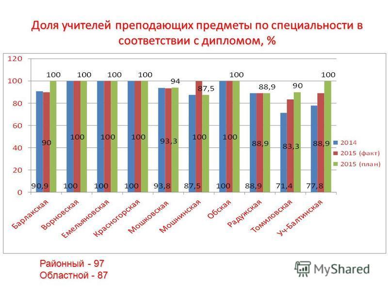 Доля учителей преподающих предметы по специальности в соответствии с дипломом, % Районный - 97 Областной - 87