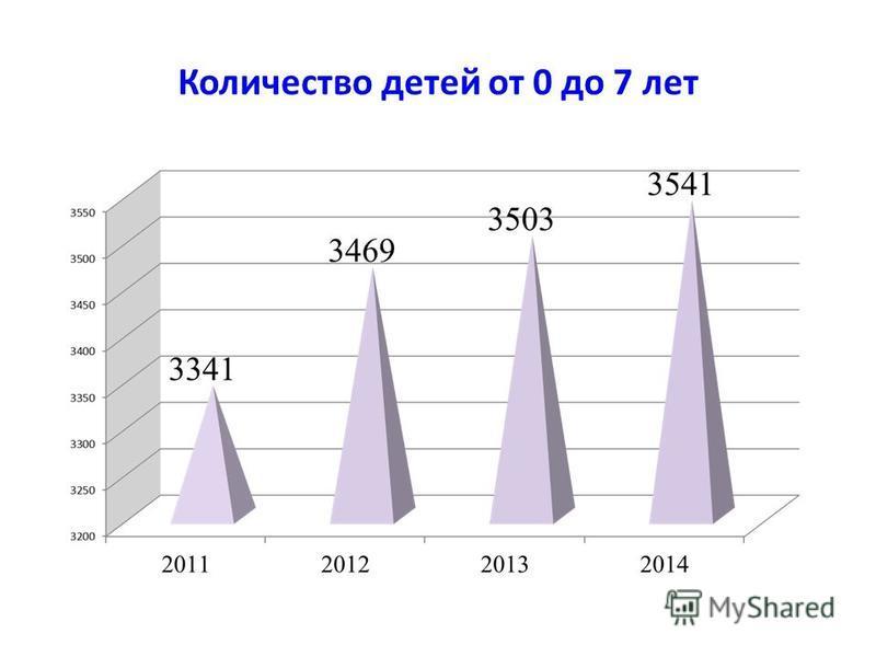 Количество детей от 0 до 7 лет