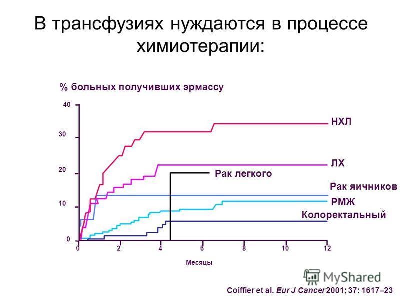 30 20 10 В трансфузиях нуждаются в процессе химиотерапии: % больных получивших эр массу 40 0 012246810 Месяцы Coiffier et al. Eur J Cancer 2001; 37: 1617–23 НХЛ ЛХ Рак яичников РМЖ Колоректальный Рак легкого