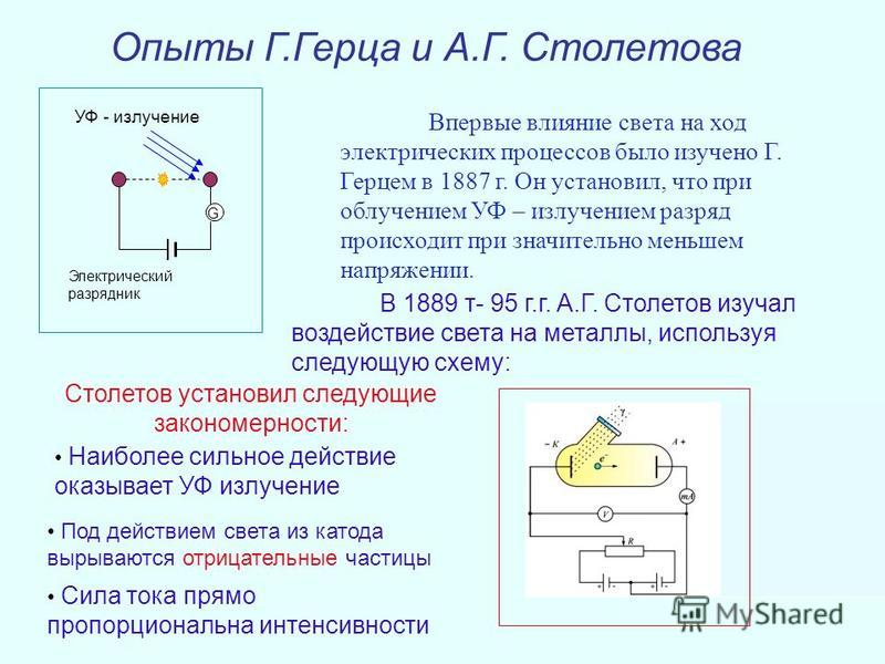 Впервые влияние света на ход электрических процессов было изучено Г. Герцем в 1887 г. Он установил, что при облучением УФ – излучением разряд происходит при значительно меньшем напряжении. Опыты Г.Герца и А.Г. Столетова G Электрический разрядник УФ -