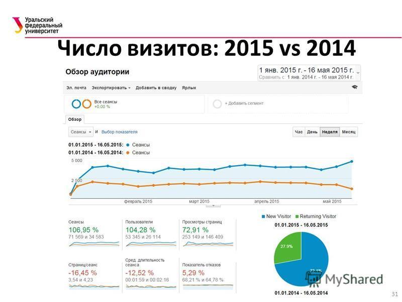 31 Число визитов: 2015 vs 2014