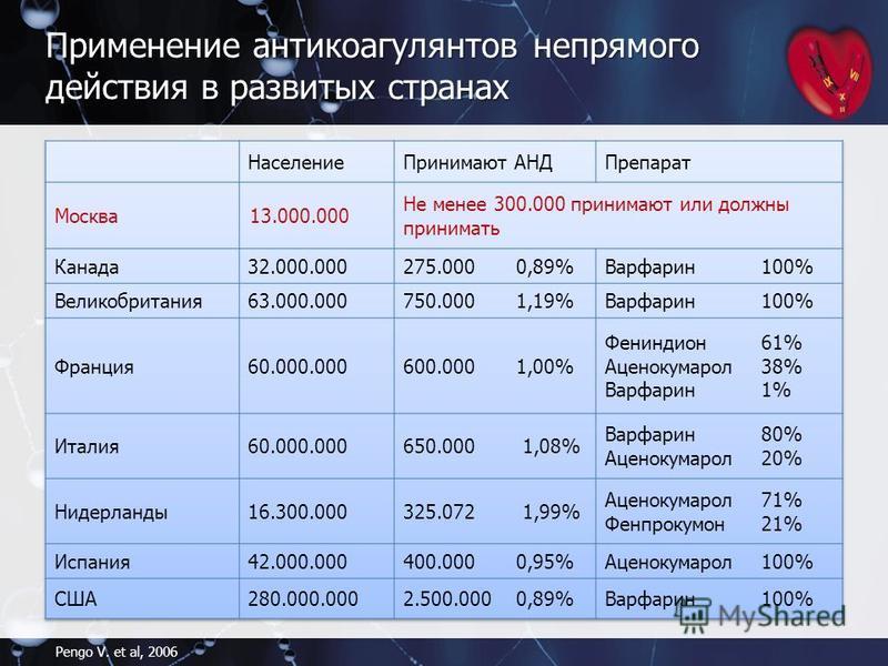 Применение антикоагулянтов непрямого действия в развитых странах Pengo V. et al, 2006 Москва 13.000.000 Не менее 300.000 принимают или должны принимать