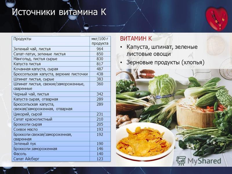 Источники витамина К ВИТАМИН К Капуста, шпинат, зеленые листовые овощи Зерновые продукты (хлопья)