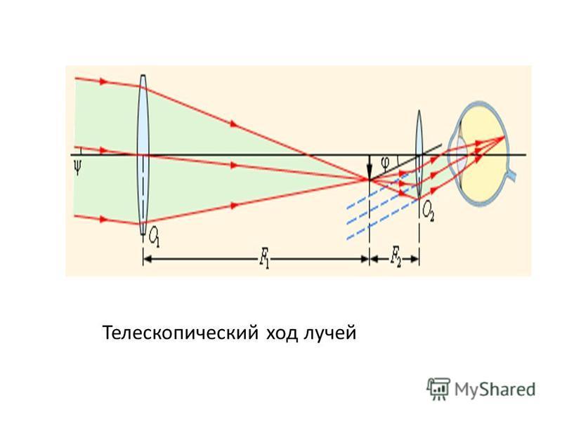 Телескопический ход лучей