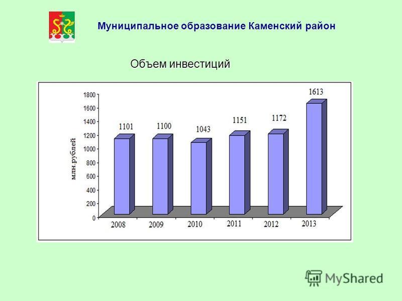 Объем инвестиций Муниципальное образование Каменский район