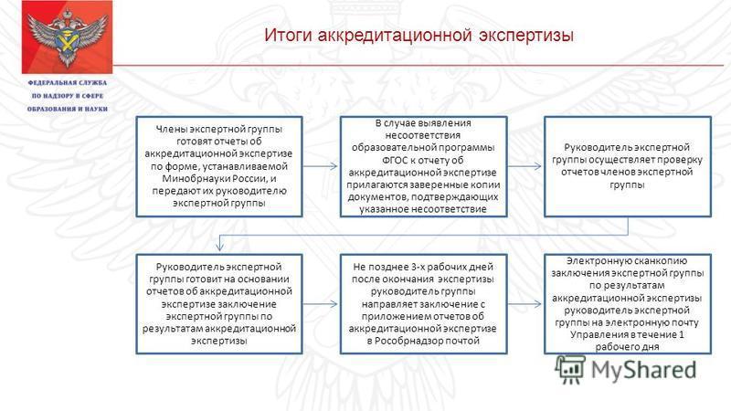Итоги аккредитационной экспертизы Члены экспертной группы готовят отчеты об аккредитационной экспертизе по форме, устанавливаемой Минобрнауки России, и передают их руководителю экспертной группы В случае выявления несоответствия образовательной прогр