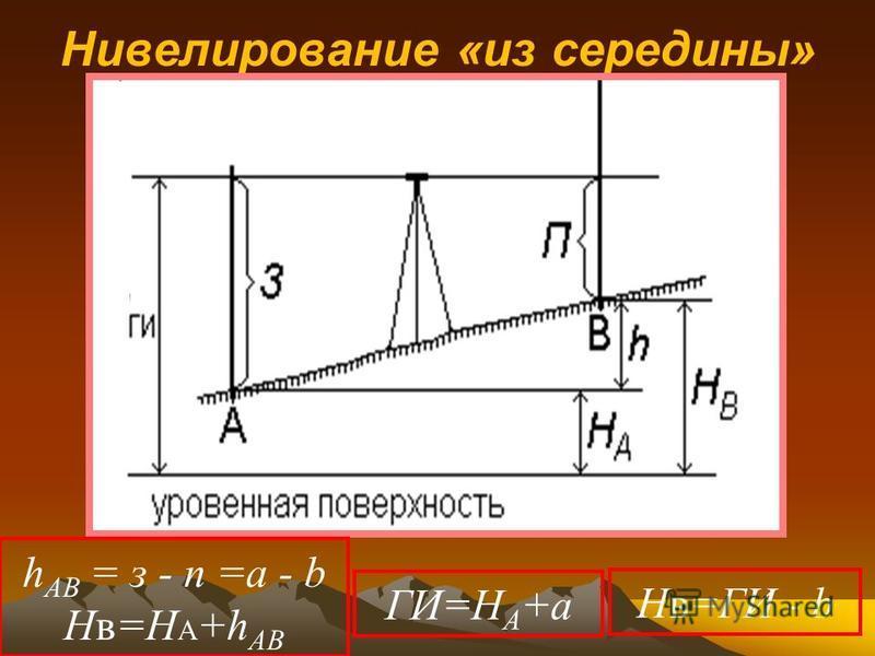 Нивелирование «из середины» h AB = з - п =а - b Нв=Н А +h AB ГИ=Н А +а Нв=ГИ - b