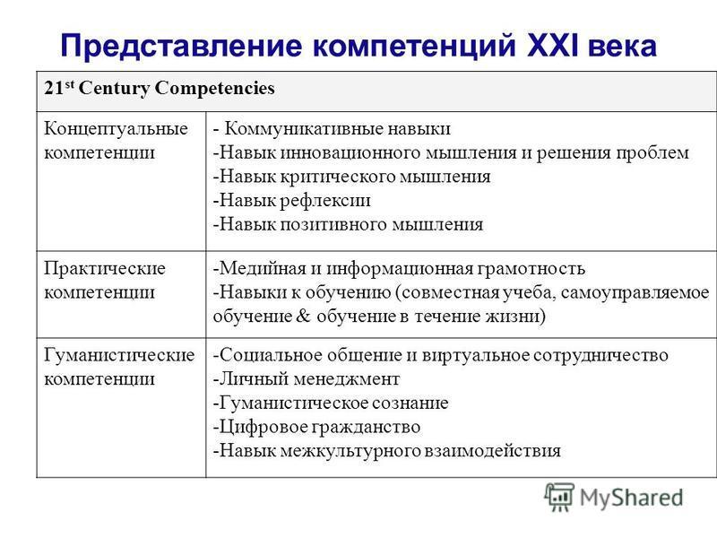 Представление компетенций XXI века 21 st Century Competencies Концептуальные компетенции - Коммуникативные навыки -Навык инновационного мышления и решения проблем -Навык критического мышления -Навык рефлексии -Навык позитивного мышления Практические
