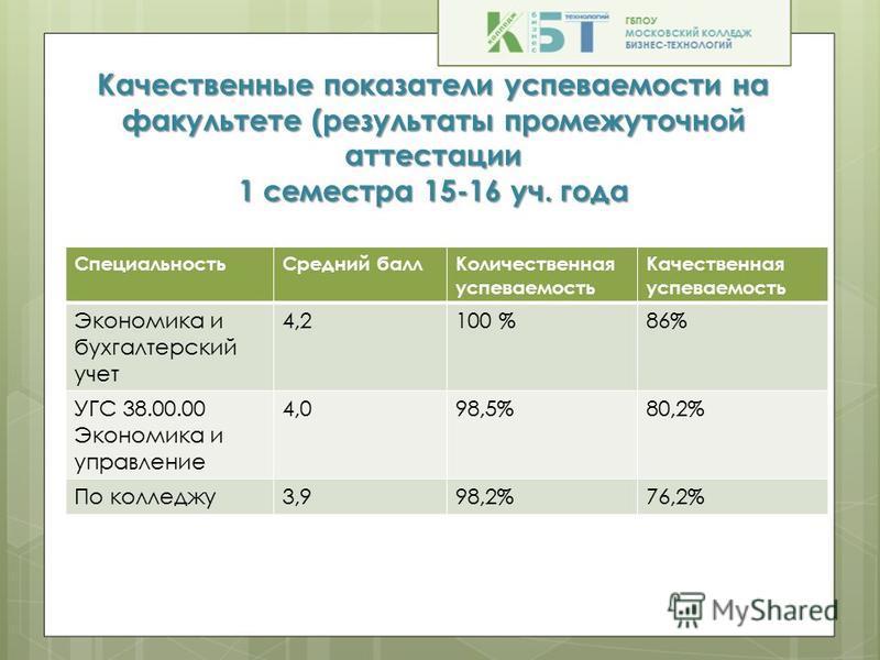 Качественные показатели успеваемости на факультете (результаты промежуточной аттестации 1 семестра 15-16 уч. года Специальность Средний балл Количественная успеваемость Качественная успеваемость Экономика и бухгалтерский учет 4,24,2100 %86% УГС 38.00