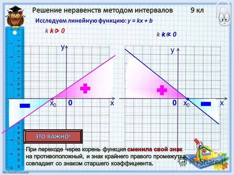 х у 0 Исследуем линейную функцию: у = kx + b k > 0 k < 0 у х 0 k > 0 k < 0 х 0 х 0 х 0 х 0