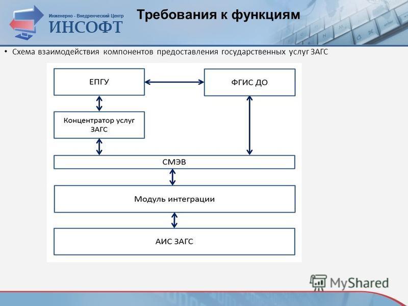 Требования к функциям Схема взаимодействия компонентов предоставления государственных услуг ЗАГС