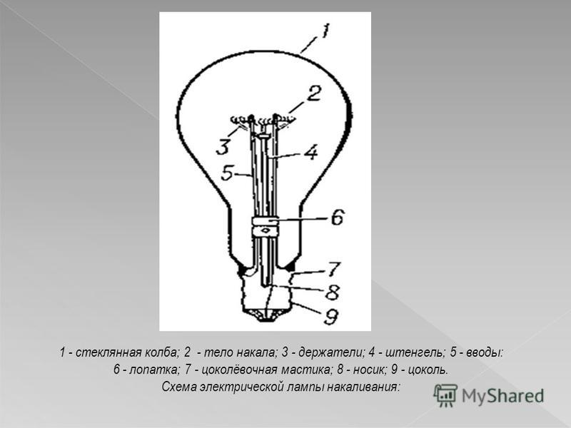 1 - стеклянная колба; 2 - тело накала; 3 - держатели; 4 - штенгель; 5 - вводы: 6 - лопатка; 7 - цоколёвочная мастика; 8 - носик; 9 - цоколь. Схема электрической лампы накаливания: