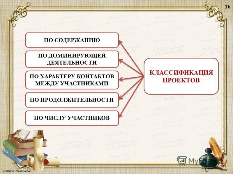 16 ПО ДОМИНИРУЮЩЕЙ ДЕЯТЕЛЬНОСТИ ПО ХАРАКТЕРУ КОНТАКТОВ МЕЖДУ УЧАСТНИКАМИ ПО ПРОДОЛЖИТЕЛЬНОСТИ ПО ЧИСЛУ УЧАСТНИКОВ ПО СОДЕРЖАНИЮ КЛАССИФИКАЦИЯ ПРОЕКТОВ