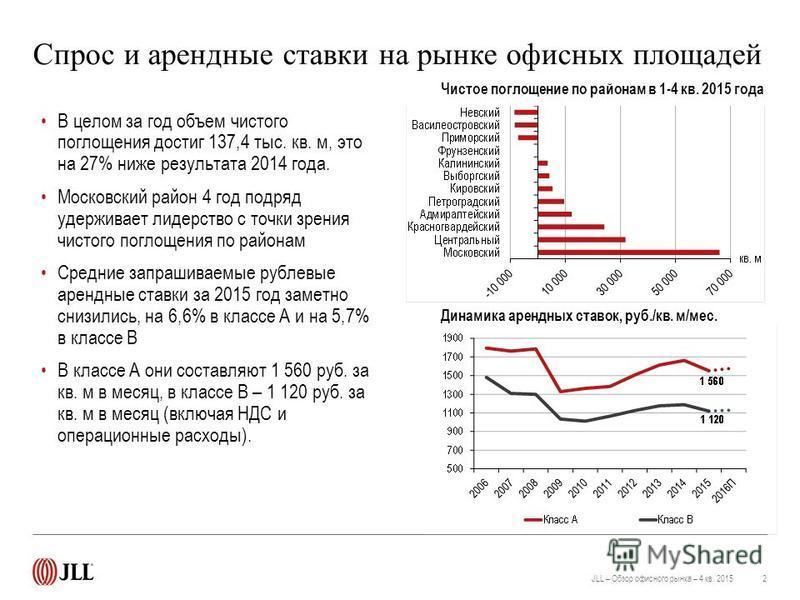 Спрос и арендные ставки на рынке офисных площадей 2JLL – Обзор офисного рынка – 4 кв. 2015 Чистое поглощение по районам в 1-4 кв. 2015 года В целом за год объем чистого поглощения достиг 137,4 тыс. кв. м, это на 27% ниже результата 2014 года. Московс