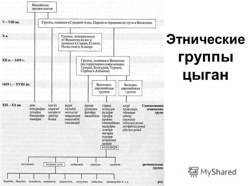 Этнические группы цыган