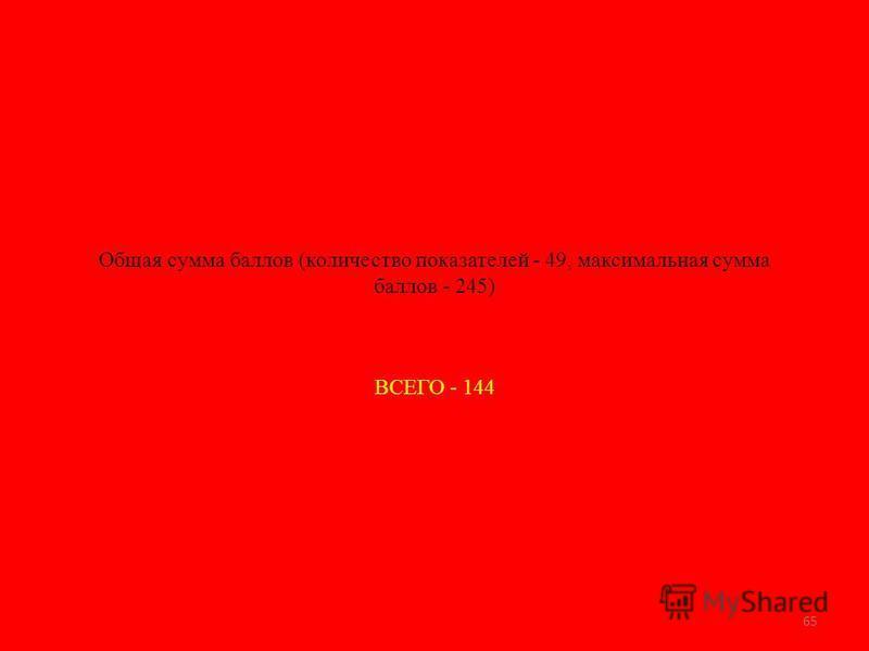 Общая сумма баллов (количество показателей - 49, максимальная сумма баллов - 245) ВСЕГО - 144 65