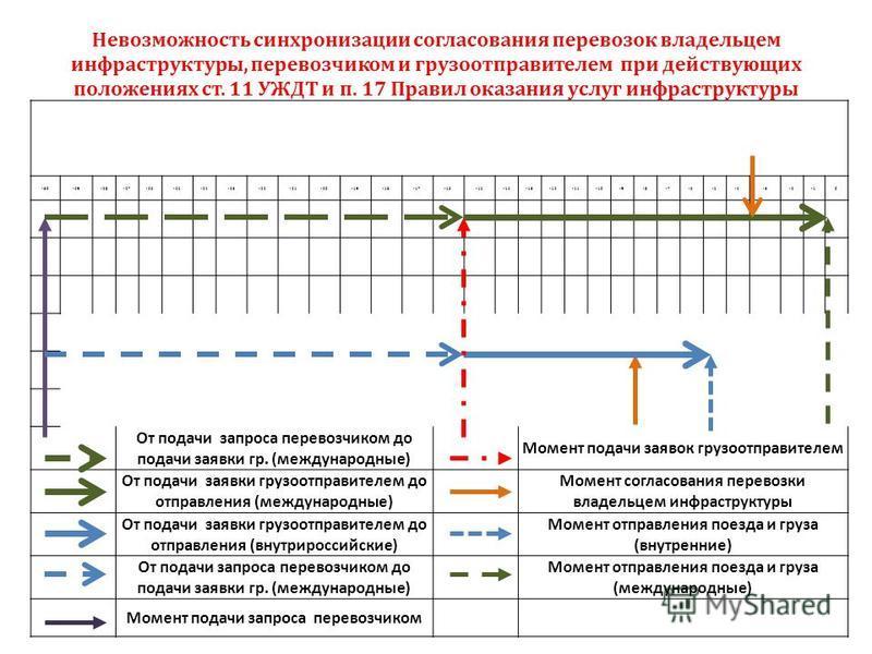 -30-29-28-27-26-25-24-23-22-21-20-19-18-17-16-15-14-13-12-11-10-9-8-7-6-5-4-3-20 От подачи запроса перевозчиком до подачи заявки гр. (международные) Момент подачи заявок грузоотправителем От подачи заявки грузоотправителем до отправления (международн