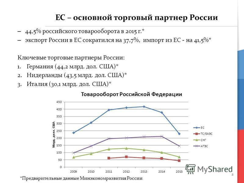 2 ЕС – основной торговый партнер России – 44,5% российского товарооборота в 2015 г.* – экспорт России в ЕС сократился на 37,7%, импорт из ЕС - на 41,5%* Ключевые торговые партнеры России: 1. Германия (44,2 млрд. дол. США)* 2. Нидерланды (43,5 млрд. д