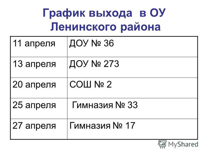 График выхода в ОУ Ленинского района 11 апреляДОУ 36 13 апреляДОУ 273 20 апреляСОШ 2 25 апреля Гимназия 33 27 апреля Гимназия 17