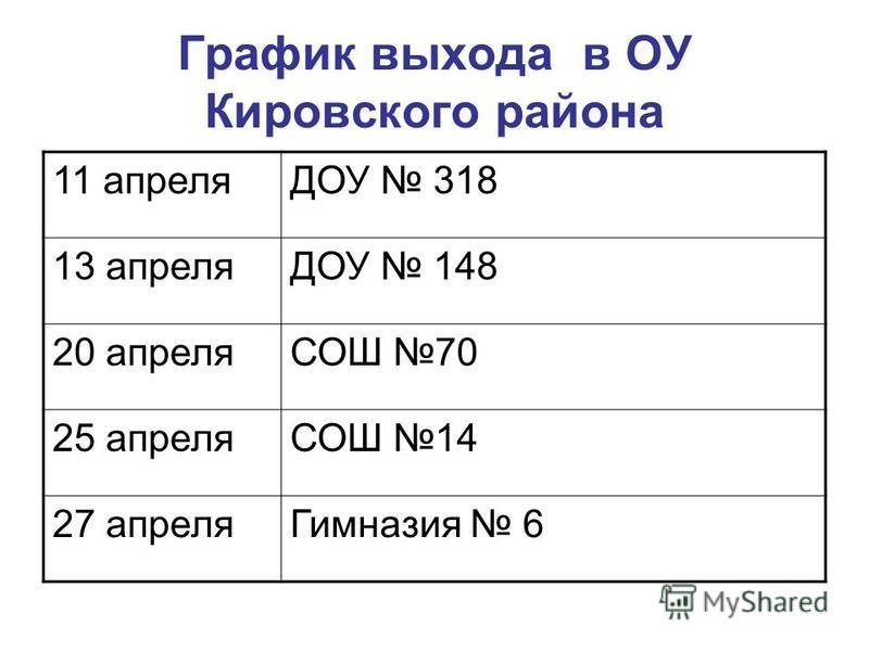 График выхода в ОУ Кировского района 11 апреляДОУ 318 13 апреляДОУ 148 20 апреляСОШ 70 25 апреляСОШ 14 27 апреля Гимназия 6