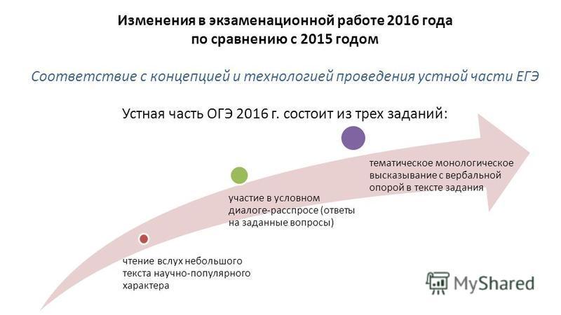Изменения в экзаменационной работе 2016 года по сравнению с 2015 годом Соответствие с концепцией и технологией проведения устной части ЕГЭ Устная часть ОГЭ 2016 г. состоит из трех заданий: чтение вслух небольшого текста научно-популярного характера у