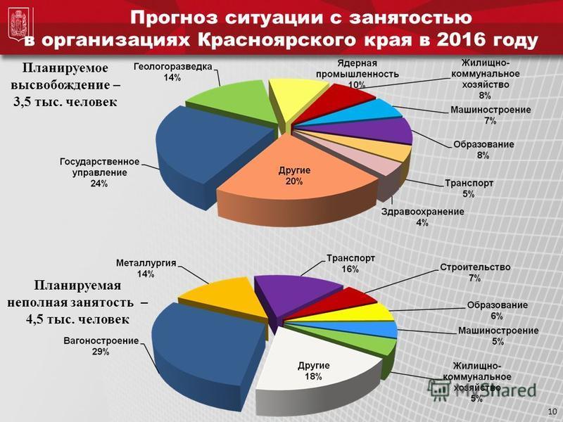 10 Прогноз ситуации с занятостью в организациях Красноярского края в 2016 году Планируемое высвобождение – 3,5 тыс. человек Планируемая неполная занятость – 4,5 тыс. человек