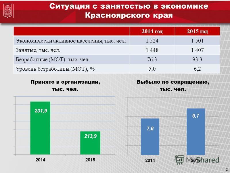 2 Ситуация с занятостью в экономике Красноярского края 2014 год 2015 год Экономически активное населения, тыс. чел.1 5241 501 Занятые, тыс. чел.1 4481 407 Безработные (МОТ), тыс. чел.76,393,3 Уровень безработицы (МОТ), %5,06,2