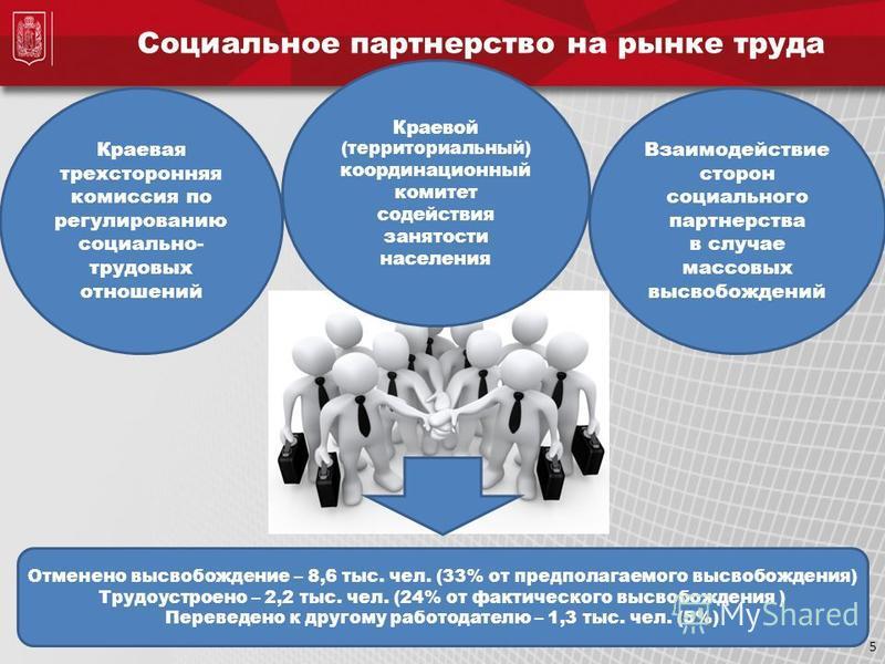 Социальное партнерство на рынке труда 5 Взаимодействие сторон социального партнерства в случае массовых высвобождений Краевой (территориальный) координационный комитет содействия занятости населения Краевая трехсторонняя комиссия по регулированию соц