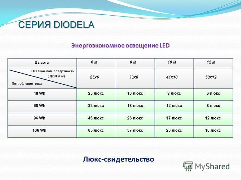 СЕРИЯ DIODELA Люкс-свидетельство Энергоэкономное освещение LED