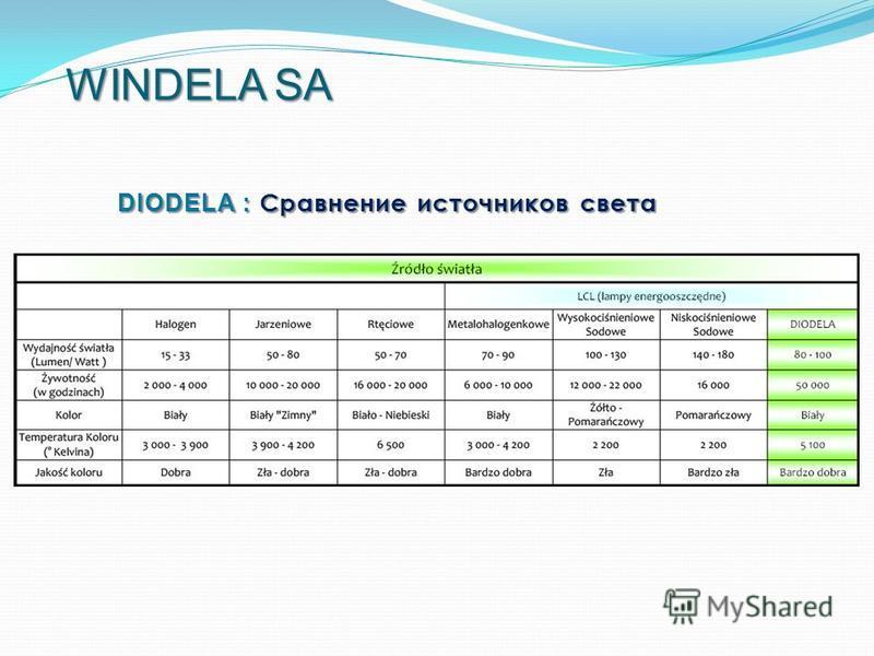 DIODELA : Сравнение источников света WINDELA SA