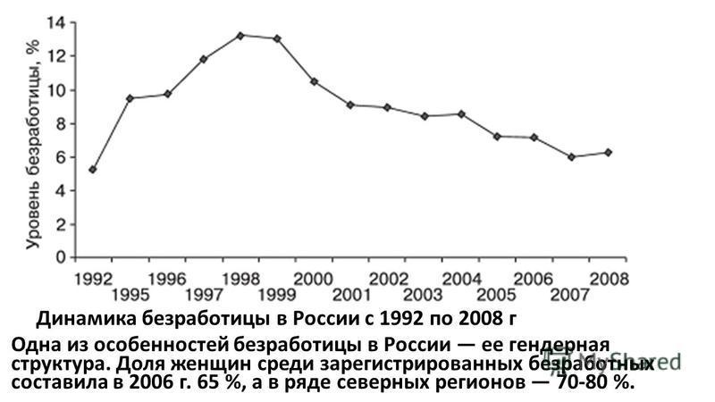 Динамика безработицы в России с 1992 по 2008 г Одна из особенностей безработицы в России ее гендерная структура. Доля женщин среди зарегистрированных безработных составила в 2006 г. 65 %, а в ряде северных регионов 70-80 %.