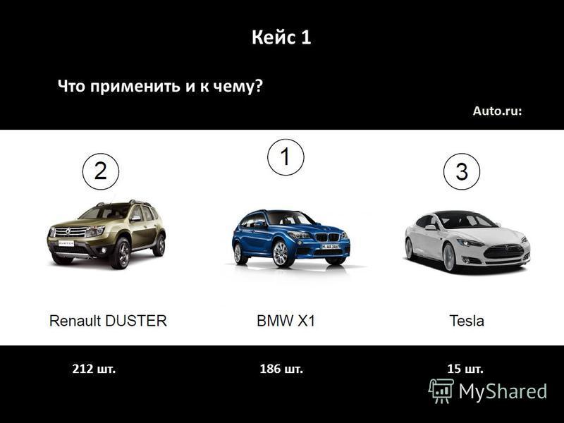 Кейс 1 Что применить и к чему? Auto.ru: 212 шт. 186 шт. 15 шт.