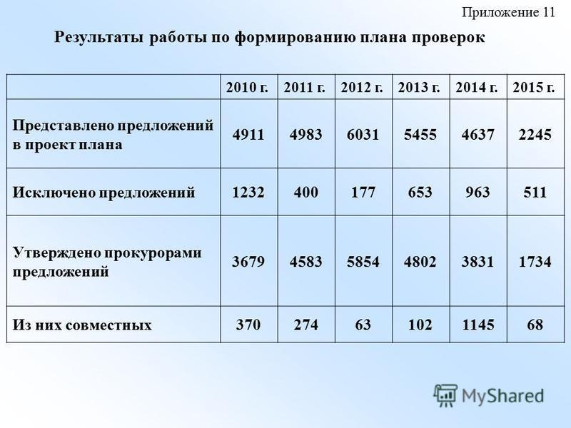 Результаты работы по формированию плана проверок 2010 г.2011 г.2012 г.2013 г.2014 г.2015 г. Представлено предложений в проект плана 491149836031545546372245 Исключено предложений 1232400177653963511 Утверждено прокурорами предложений 3679458358544802