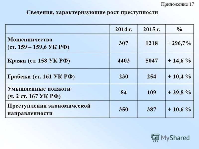 Сведения, характеризующие рост преступности 2014 г.2015 г.% Мошенничества (ст. 159 – 159,6 УК РФ) 3071218 + 296,7 % Кражи (ст. 158 УК РФ)44035047+ 14,6 % Грабежи (ст. 161 УК РФ)230254+ 10,4 % Умышленные поджоги (ч. 2 ст. 167 УК РФ) 84109+ 29,8 % Прес