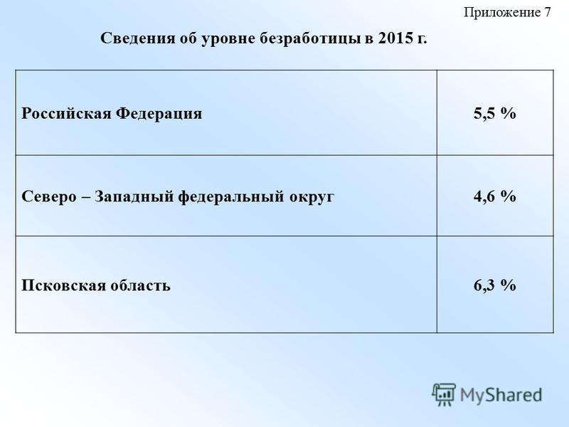Сведения об уровне безработицы в 2015 г. Российская Федерация 5,5 % Северо – Западный федеральный округ 4,6 % Псковская область 6,3 % Приложение 7