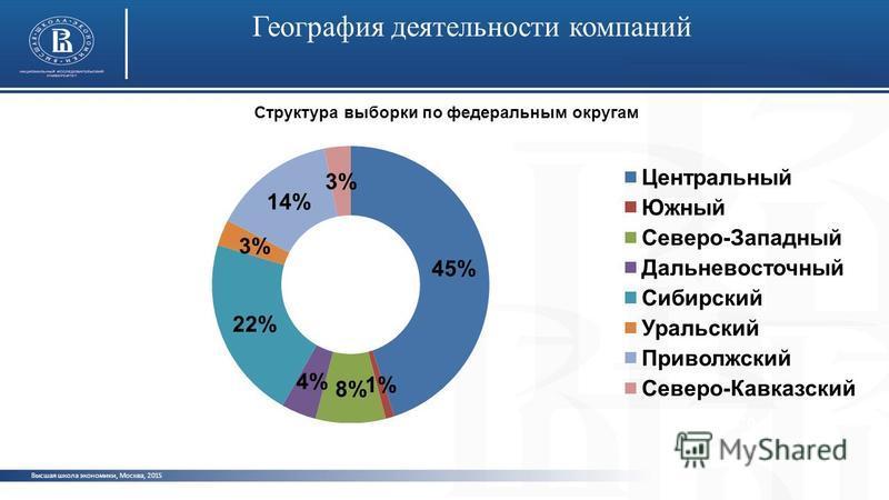 Высшая школа экономики, Москва, 2015 География деятельности компаний фото