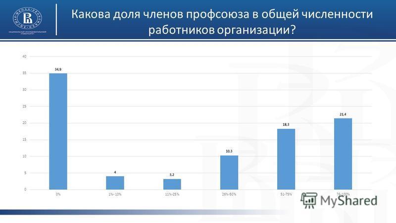 Какова доля членов профсоюза в общей численности работников организации?