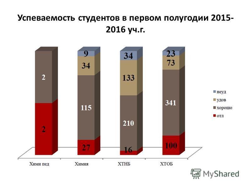 Успеваемость студентов в первом полугодии 2015- 2016 уч.г.