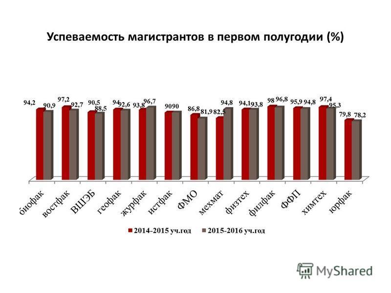 Успеваемость магистрантов в первом полугодии (%)