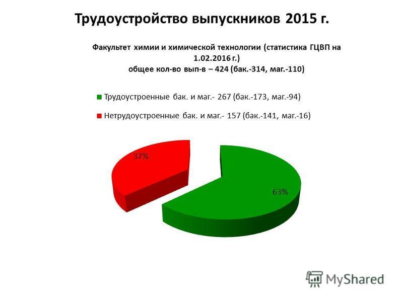 Трудоустройство выпускников 2015 г.