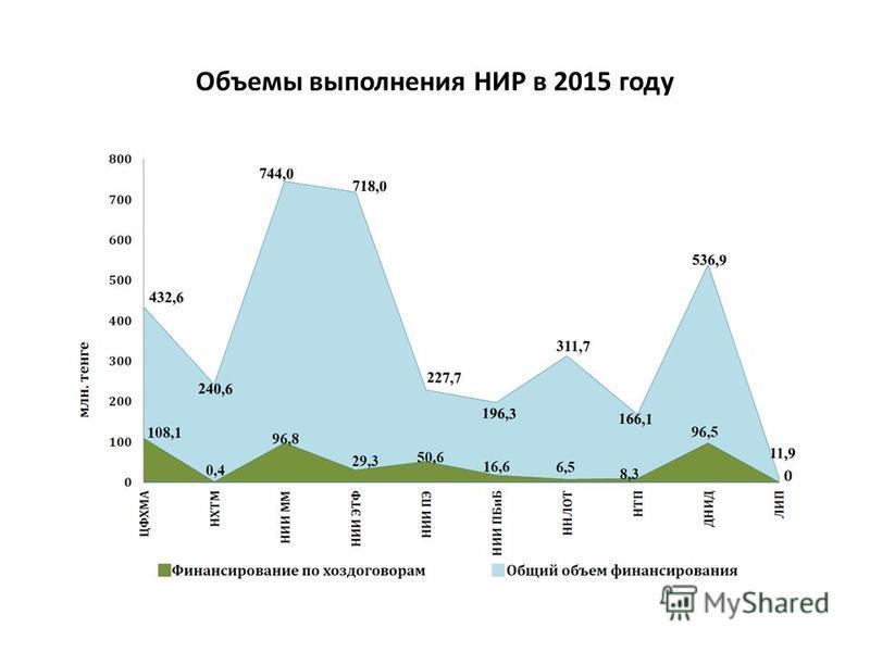 Объемы выполнения НИР в 2015 году