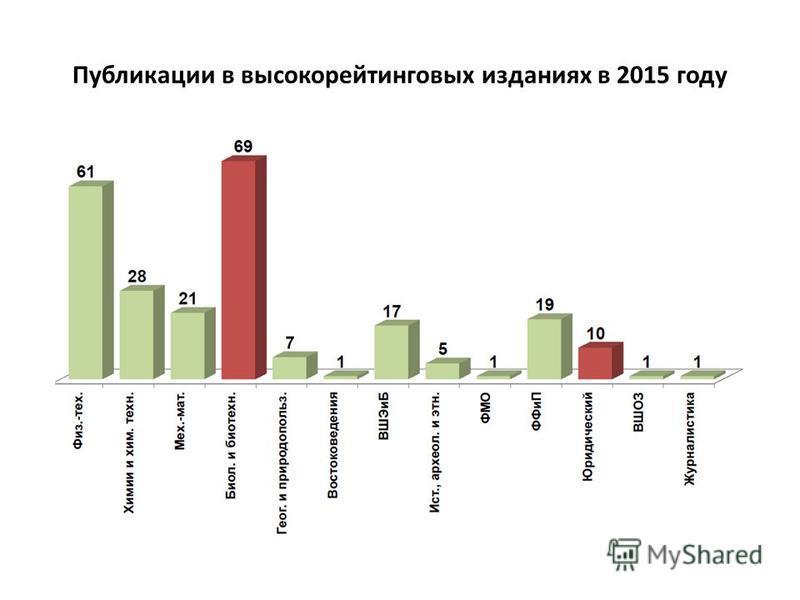 Публикации в высокорейтинговых изданиях в 2015 году