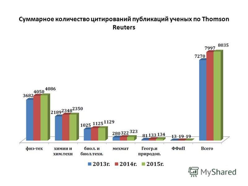 Суммарное количество цитирований публикаций ученых по Thomson Reuters