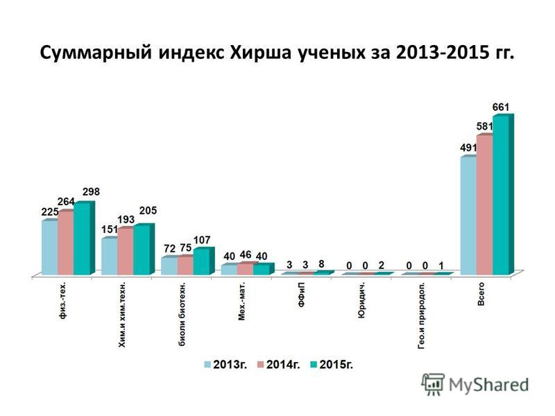 Суммарный индекс Хирша ученых за 2013-2015 гг.