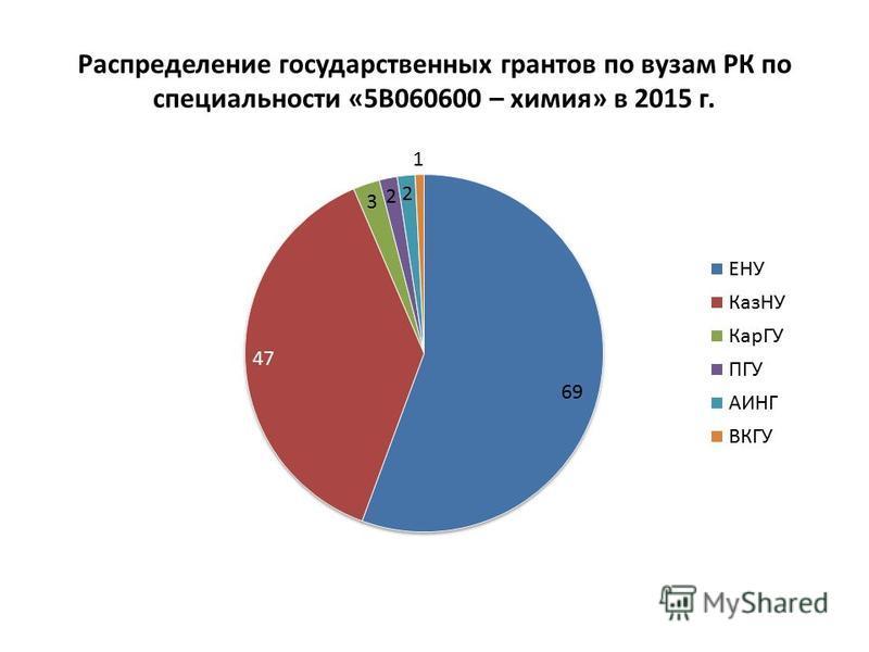 Распределение государственных грантов по вузам РК по специальности «5В060600 – химия» в 2015 г.